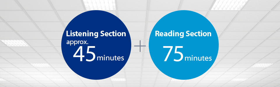 Listening Section:approx.45minutes,Reading Section:75minutes