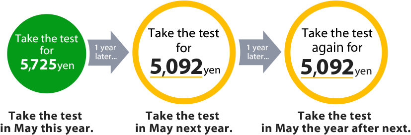 Take the test for JPY5,725. Take the test in May this year. / Take the test for JPY5,092! Take the test in May next year. / Take the test again for JPY5,092! Take the test in May the year after next.