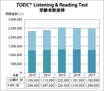 TOEIC Listening & Reading Test受験者数推移