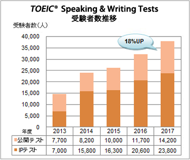 TOEIC Speaking &Writing Tests受験者数推移