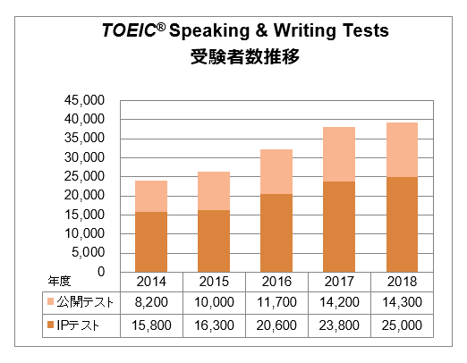 TOEIC Speaking & Writing Tests 受験者数推移